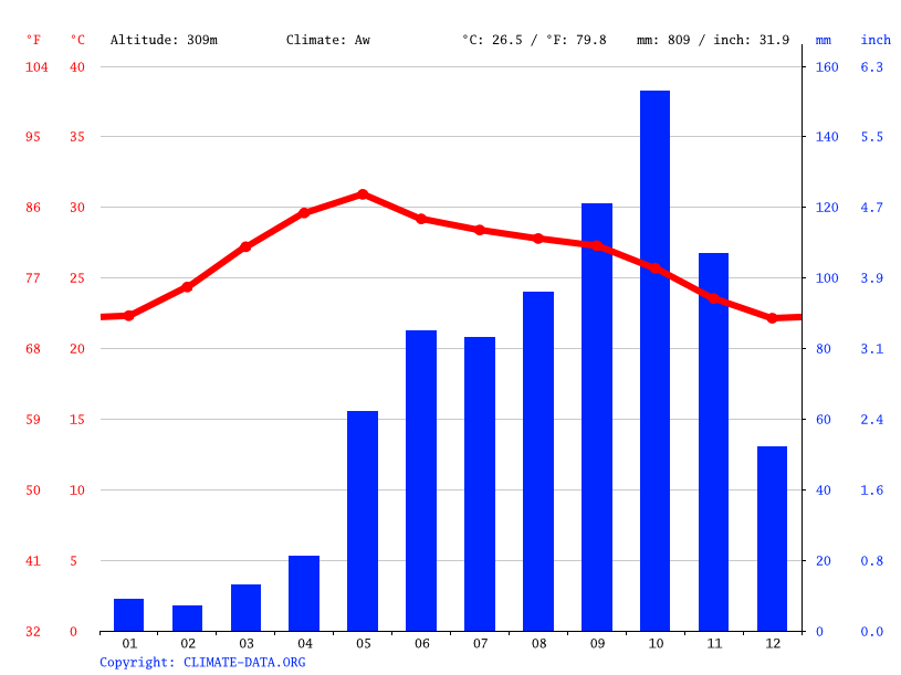 Climate graph // Weather by Month, Chittoor