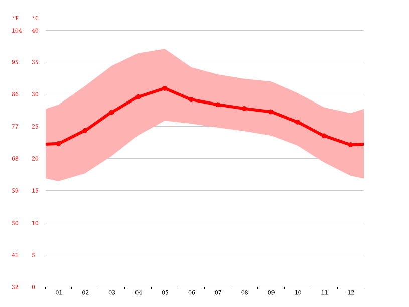 Temperature graph, Chittoor