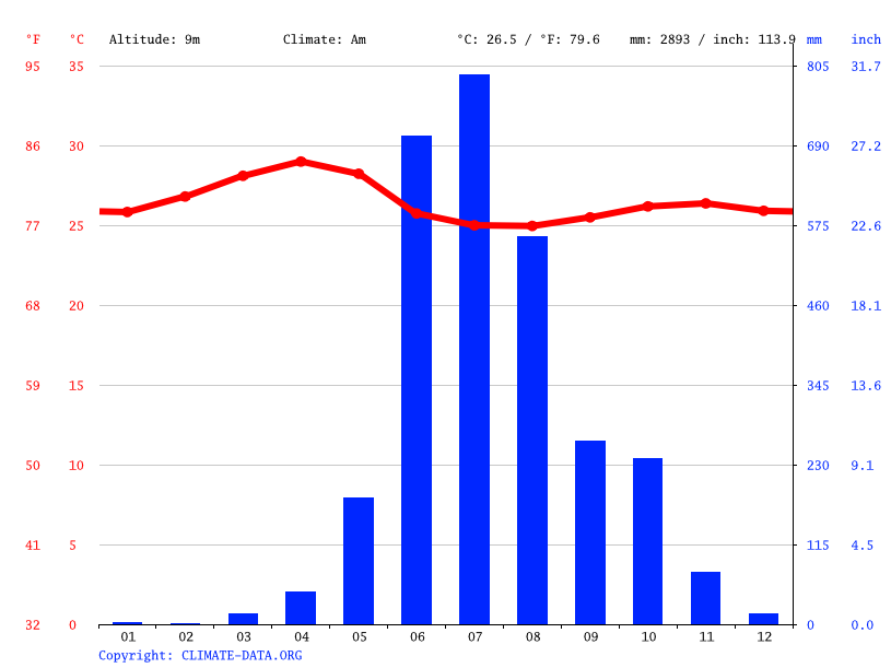 Climate graph // Weather by Month, Udupi