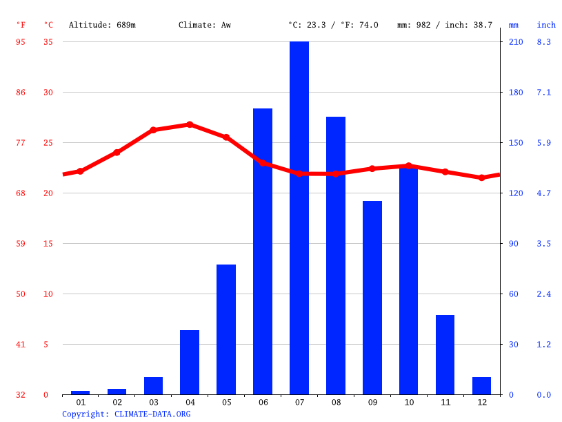 Climate graph // Weather by Month, Tarikere