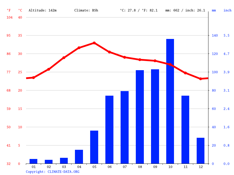 Climate graph // Weather by Month, Badvel