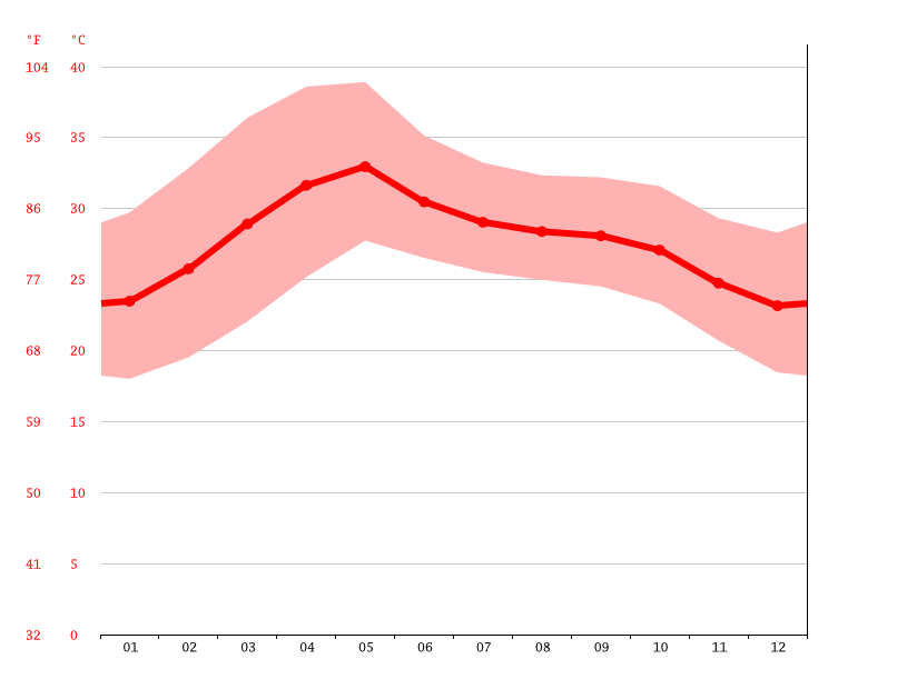 average temperature, Badvel