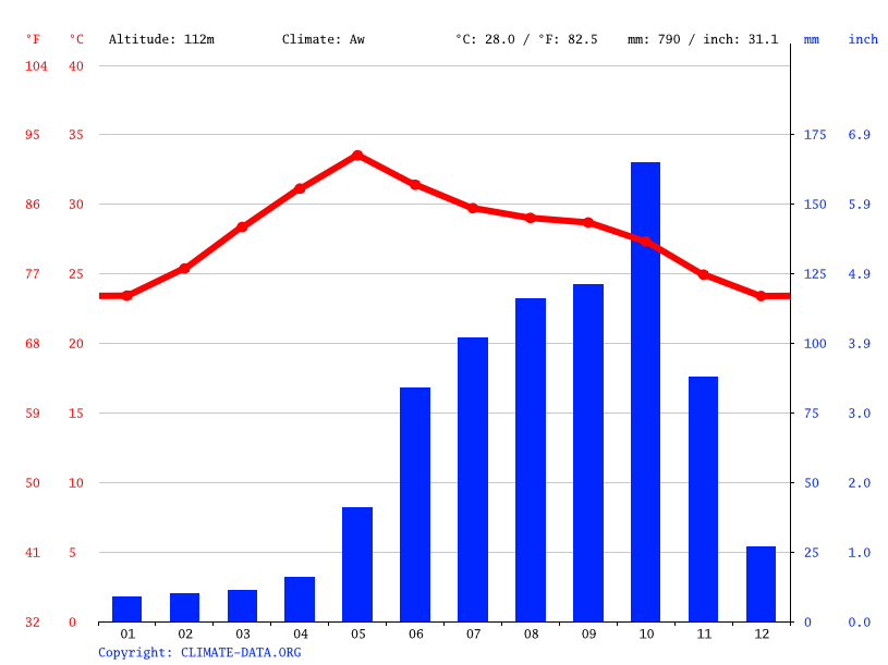 Climate graph // Weather by Month, Kanigiri