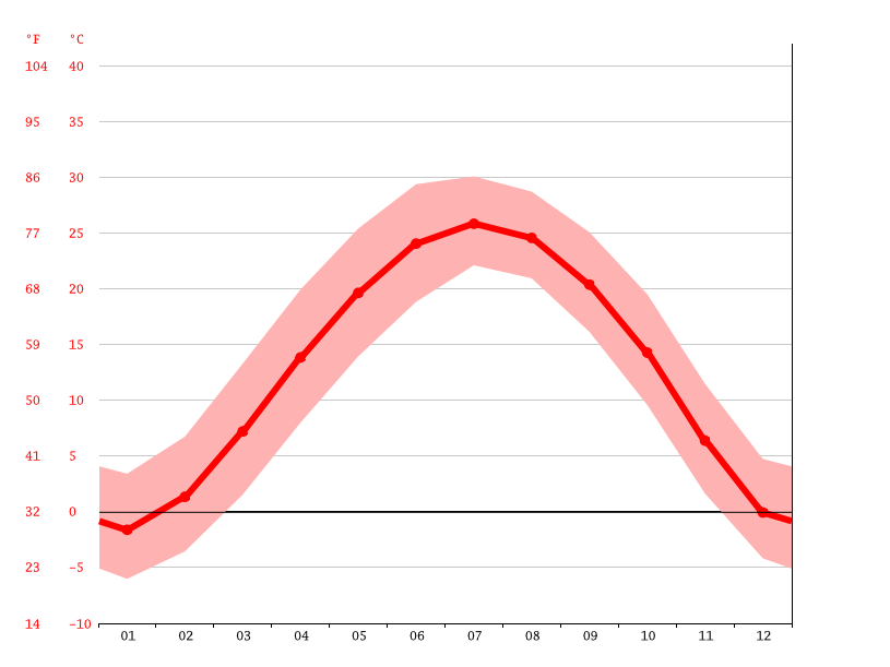 Temperature graph, Láiwú