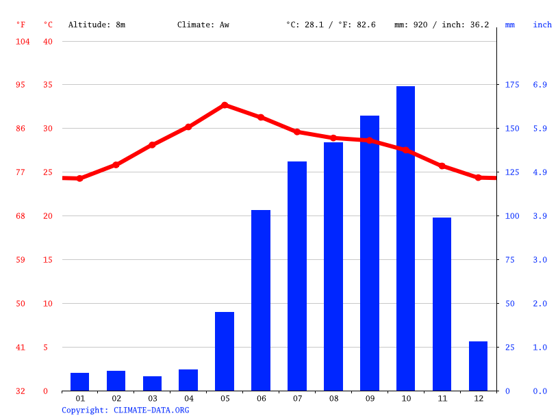 Climate graph // Weather by Month, Chirala