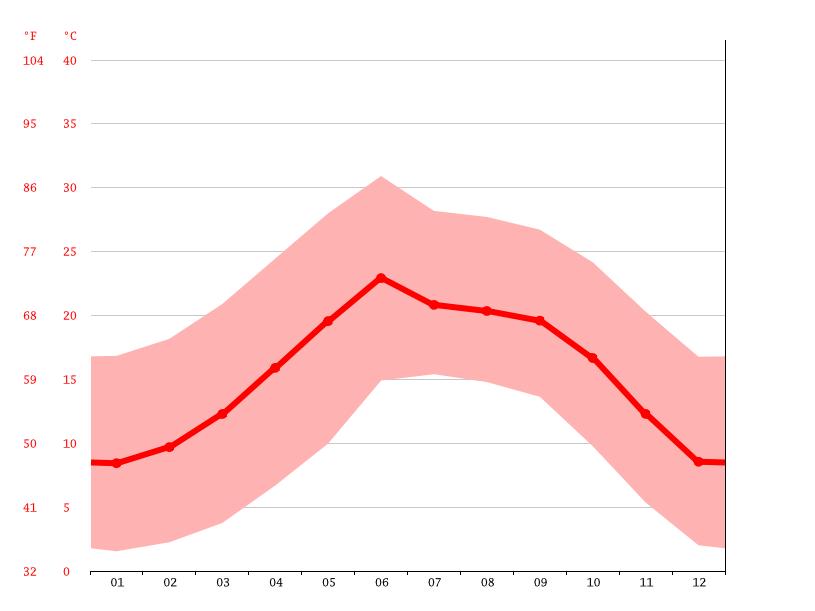 climograma, la cebolla diagrama de temperatura, la cebolla  >>