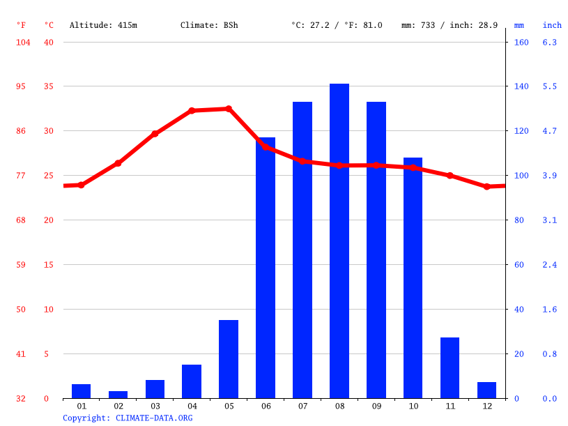 Climate graph // Weather by Month, Siravara