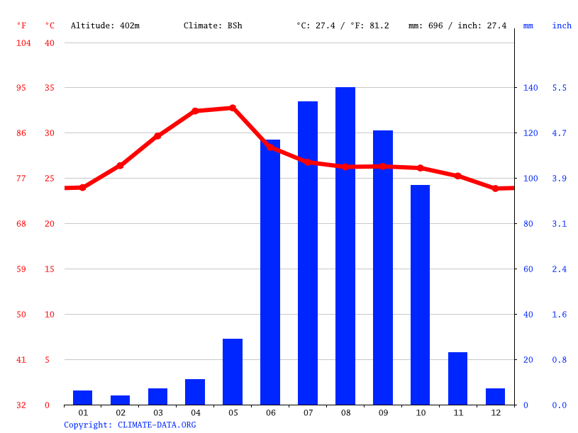 Climate graph // Weather by Month, Devadurga