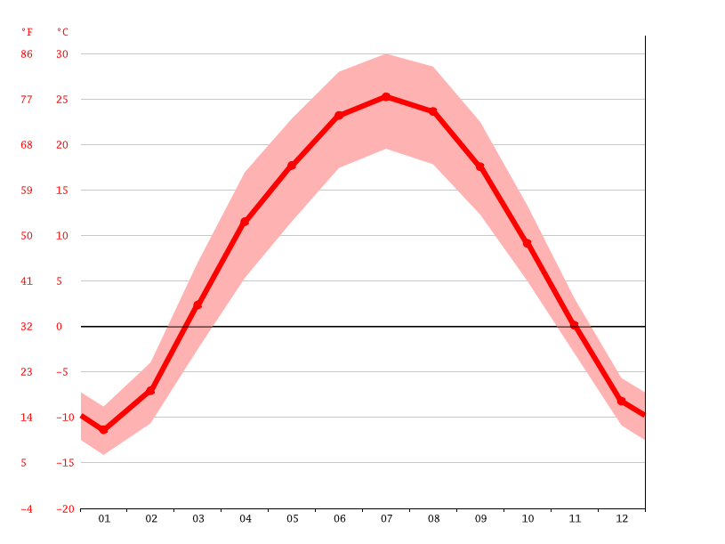 Temperature graph, Kuitun