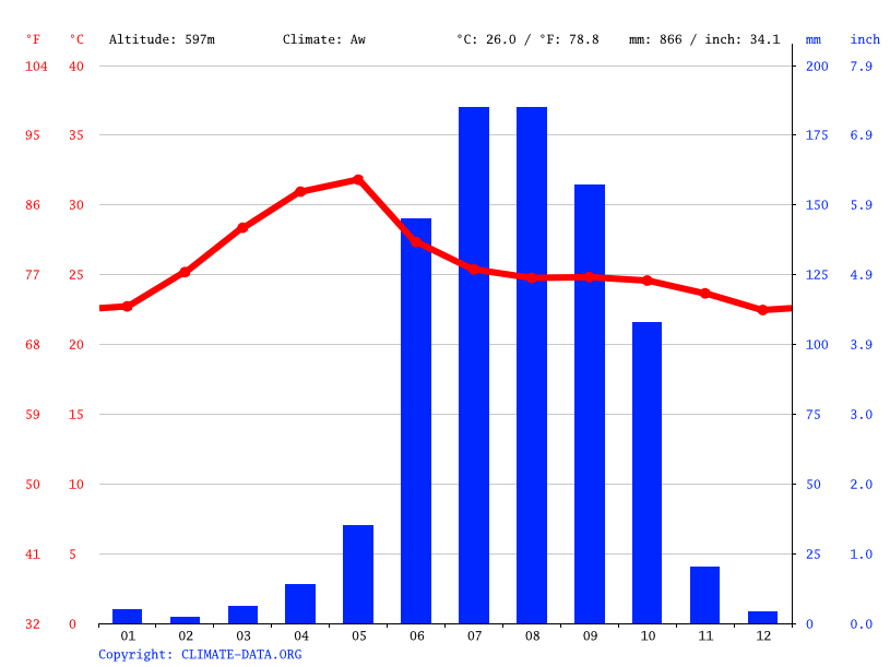 Climate graph // Weather by Month, Gurumathakal