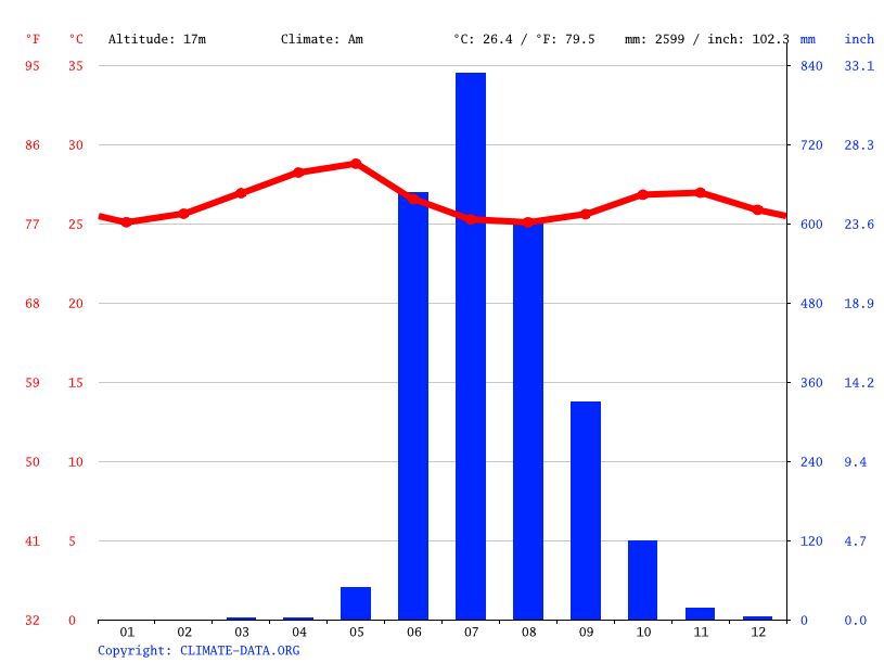 Climate graph // Weather by Month, Ratnagiri