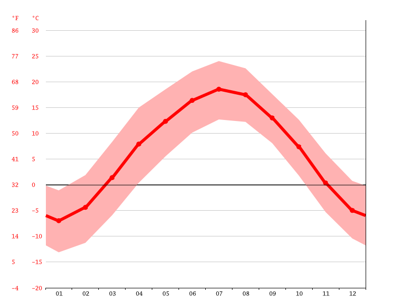 Temperature graph, Linxia