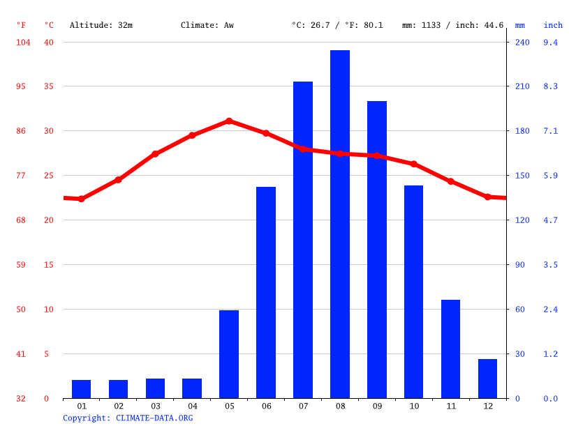 Climate graph // Weather by Month, Anakapalle