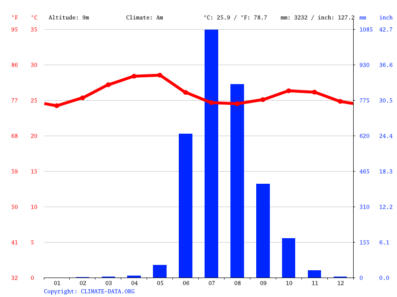 Climate graph // Weather by Month, Khed