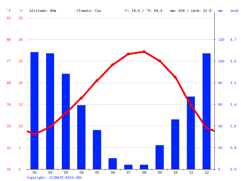 Climate graph // Weather by Month, Antakya