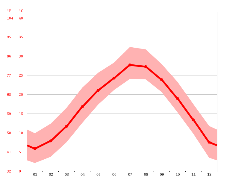 Temperature graph, Lishui