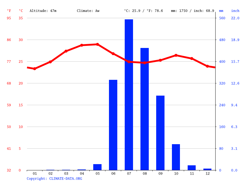 Climate graph // Weather by Month, Neral