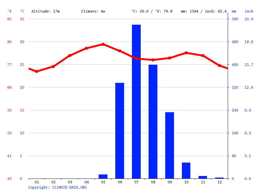 Climate graph // Weather by Month, Palghar