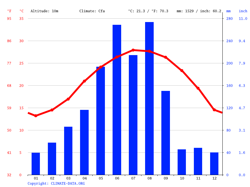 Climograph // Weather by Month, Longhai