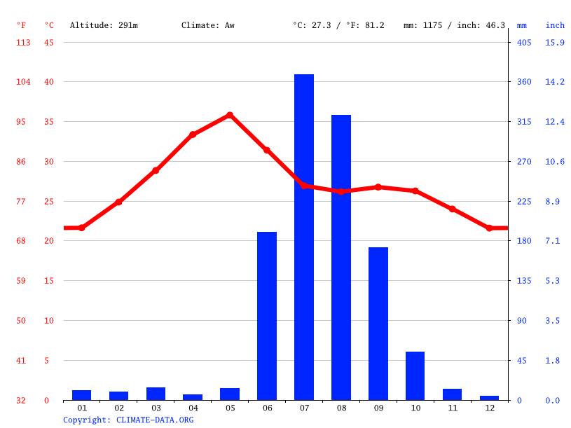 Climate graph, Wardha