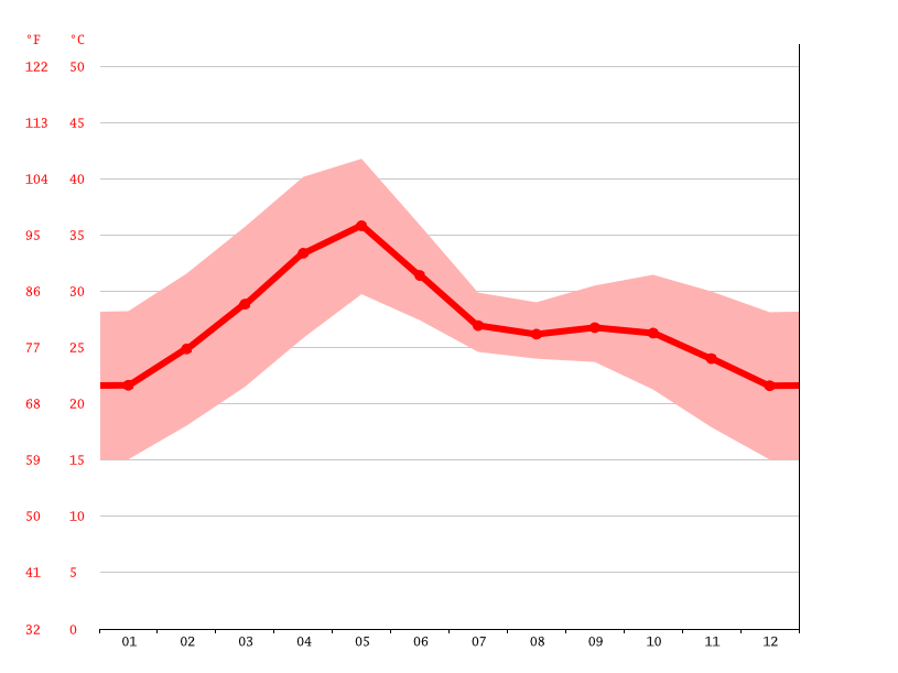 Temperature graph, Wardha