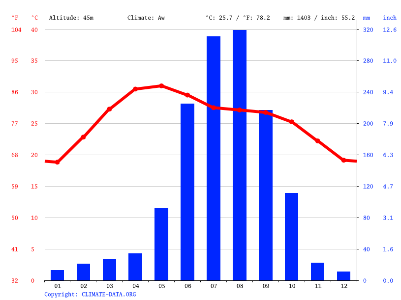 Climate graph // Weather by Month, Baripada