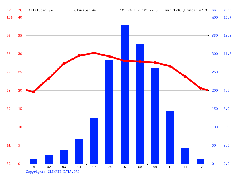 Climate graph // Weather by Month, Jaynagar