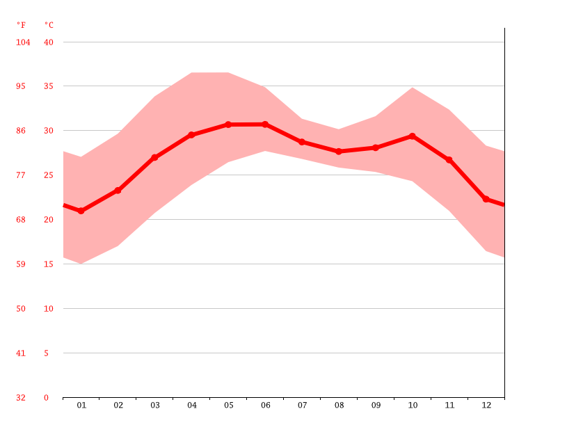 Temperature graph, Jodiya