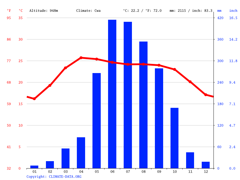 Climate graph // Weather by Month, Lunglei