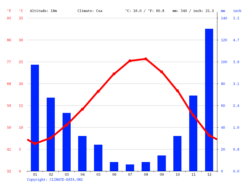 Climate graph // Weather by Month, Mersin