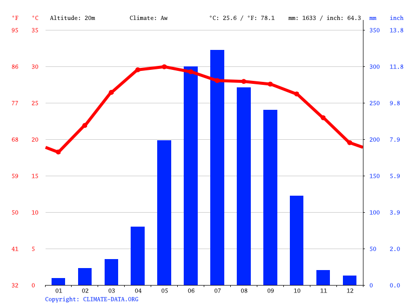 Climate graph // Weather by Month, Krishnanagar
