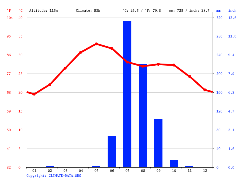 Climate graph // Weather by Month, Prantij