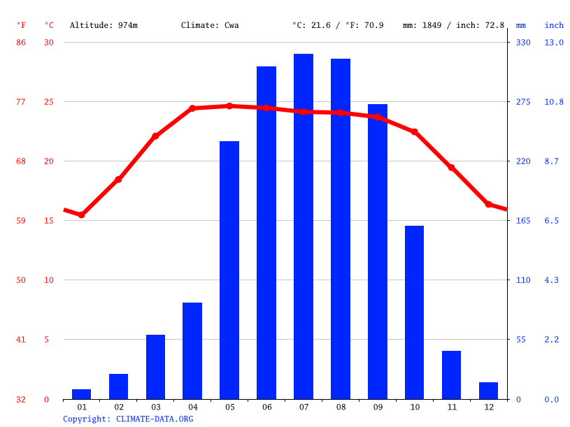Climate graph // Weather by Month, Aizawl