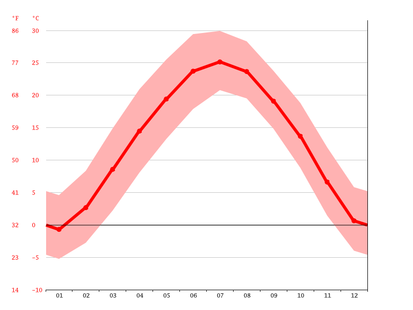 Temperature graph, Lingbao