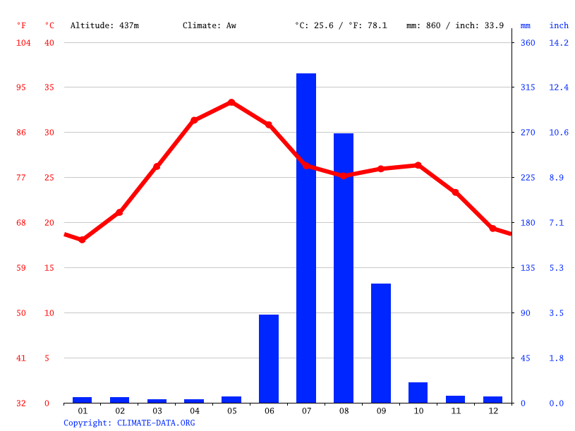 Climate graph // Weather by Month, Mandsaur
