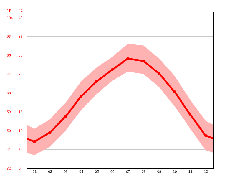 Temperature graph, Yongzhou