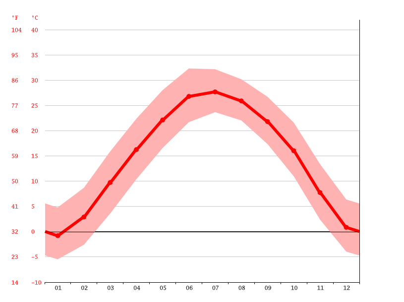 Temperature graph, Linqing