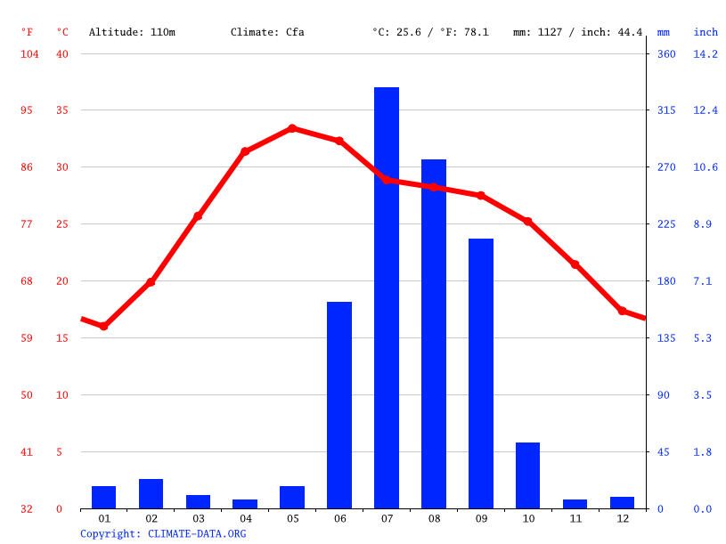 Climate graph // Weather by Month, Sasaram