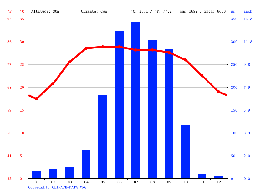 Climate graph // Weather by Month, Malda