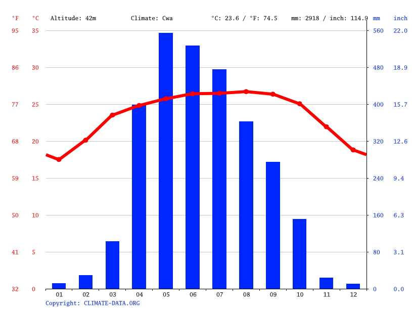 Climate graph // Weather by Month, Baghmara