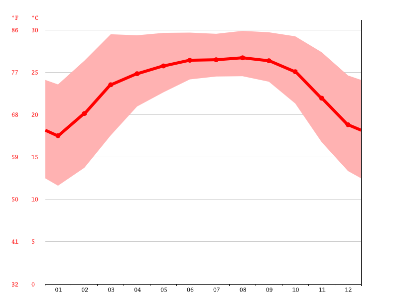 Temperature graph, Baghmara