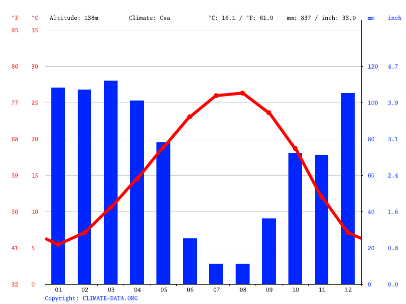 Climate graph // Weather by Month, Osmaniye