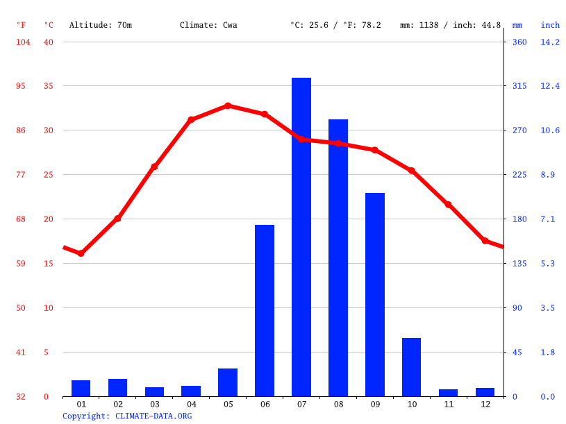 Climate graph // Weather by Month, Jehanabad