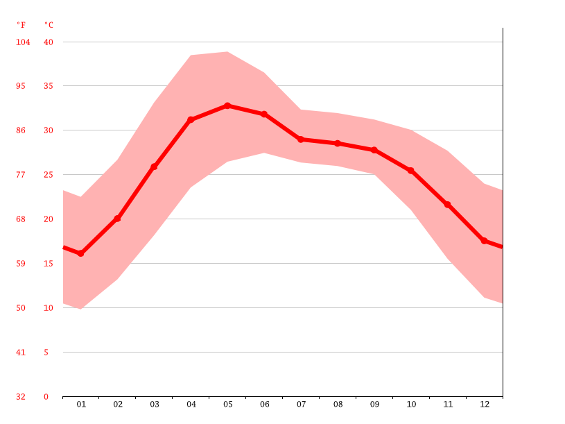 Temperature graph, Jehanabad