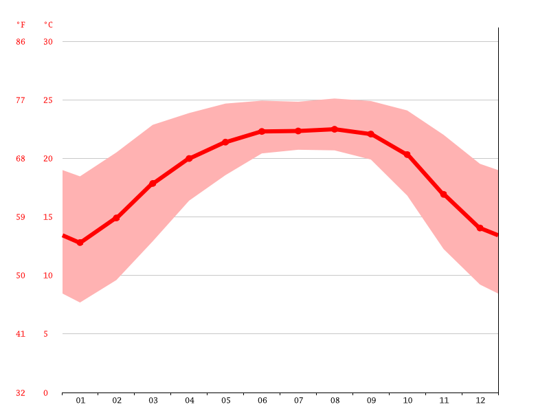 Temperature graph, Cherrapunji