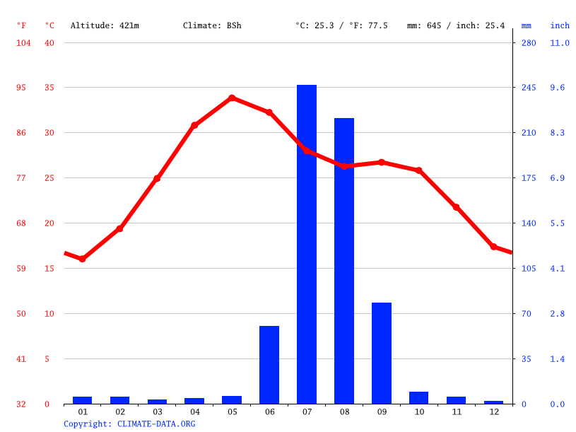Climate graph // Weather by Month, Bhilwara
