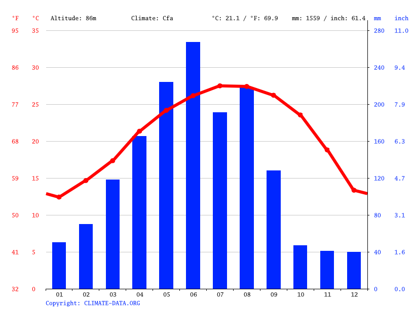 Climate graph // Weather by Month, Meizhou