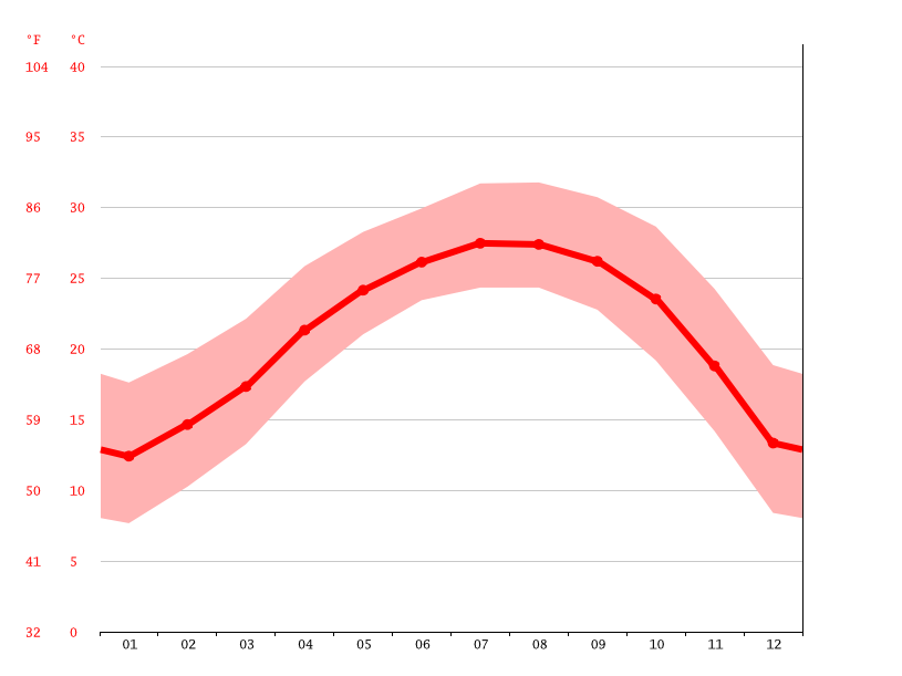Temperature graph, Meizhou