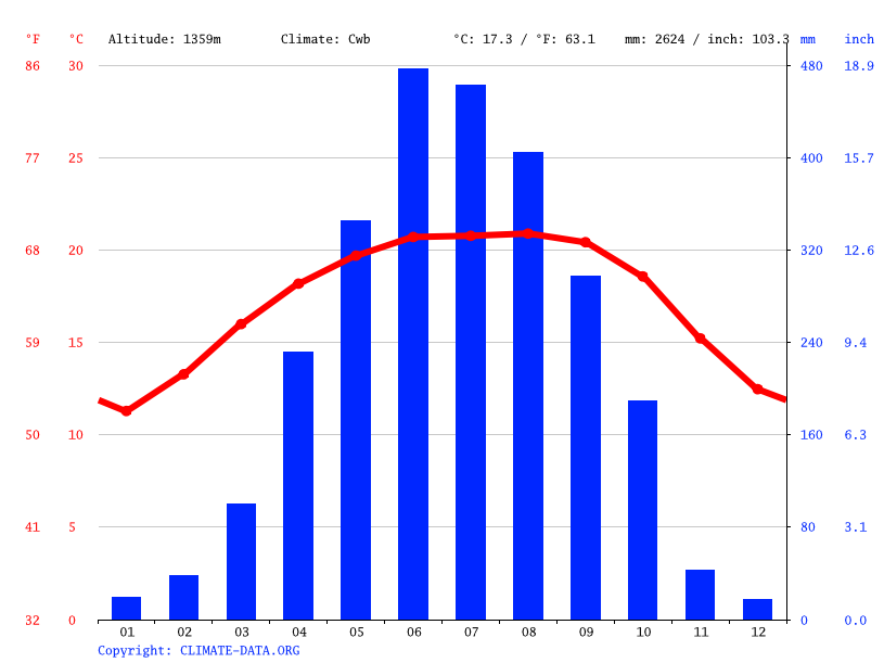 Climate graph // Weather by Month, Jowai