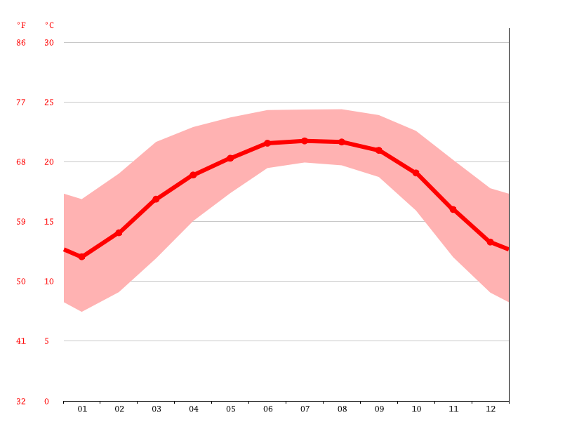 Temperature graph, Shillong